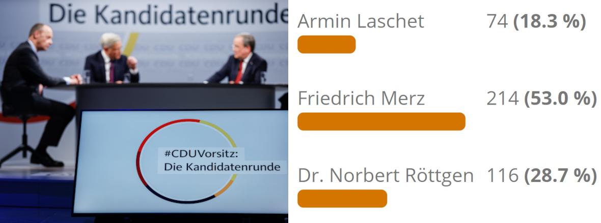 Mitgliederumfrage zum Bundesvorsitz der CDU